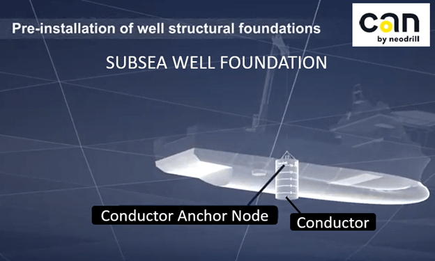 The CAN (Conductor Anchor Node) provides a verified well foundation for subsea wells, installed from a vessel independently of rig hire